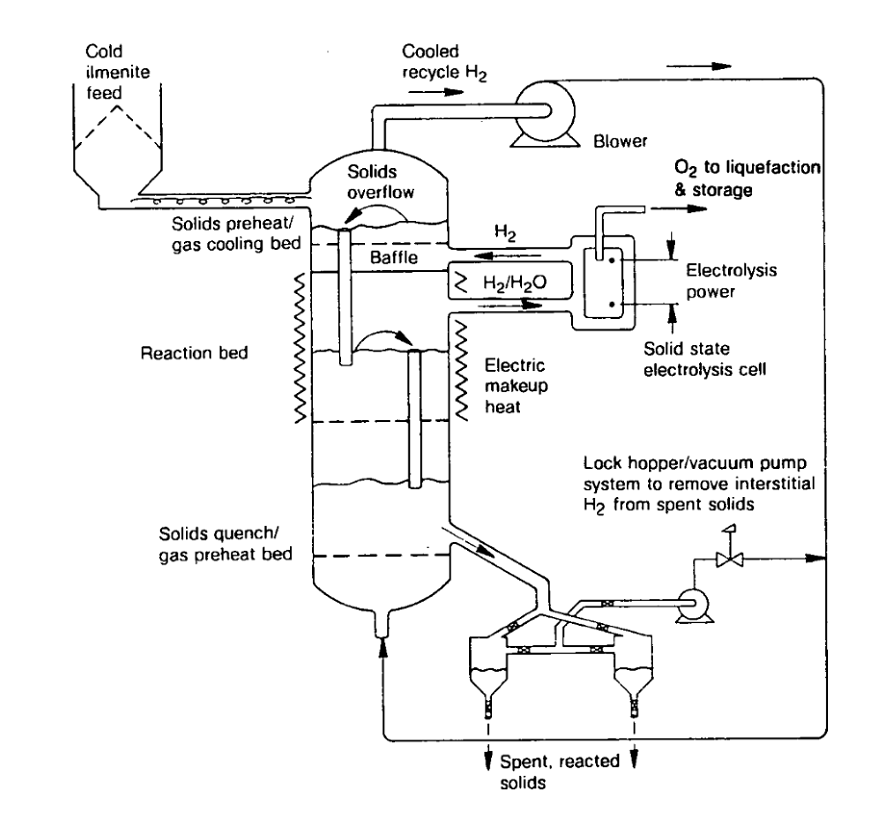 schematic of a fluidized bed reactor for the moon